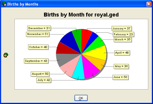 Report - Births by Months