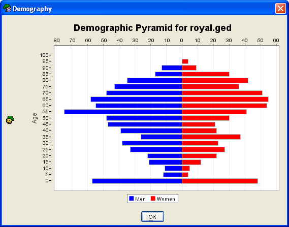 Report - Demography